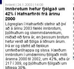 The rate of burglery in Hafnarfjörður is up!
